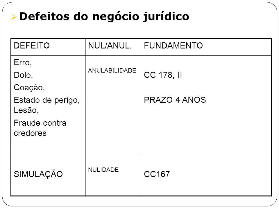 Defeitos do negócio jurídico DEFEITONUL/ANUL.FUNDAMENTO Erro, Dolo, Coação, Estado de perigo, Lesão, Fraude contra credores ANULABILIDADE CC 178, II P