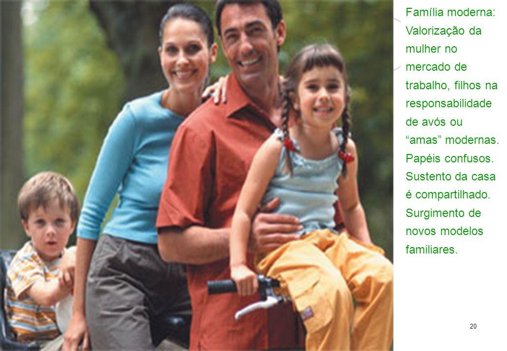 20 Família moderna: Valorização da mulher no mercado de trabalho, filhos na responsabilidade de avós ou amas modernas. Papéis confusos. Sustento da ca