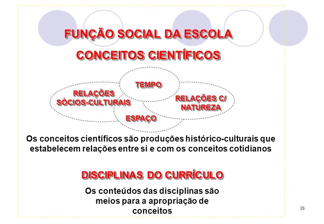 26 FUNÇÃO SOCIAL DA ESCOLA RELAÇÕESSÓCIOS-CULTURAISRELAÇÕESSÓCIOS-CULTURAIS TEMPOTEMPO RELAÇÕES C/ NATUREZA ESPAÇOESPAÇO CONCEITOS CIENTÍFICOS Os conceitos científicos são produções histórico-culturais que estabelecem relações entre si e com os conceitos cotidianos Os conteúdos das disciplinas são meios para a apropriação de conceitos DISCIPLINAS DO CURRÍCULO