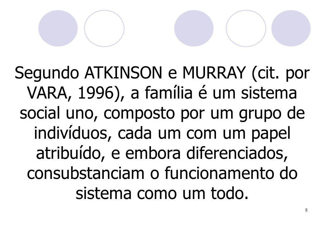 8 Segundo ATKINSON e MURRAY (cit. por VARA, 1996), a família é um sistema social uno, composto por um grupo de indivíduos, cada um com um papel atribu