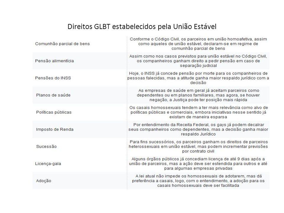 Direitos GLBT estabelecidos pela União Estável