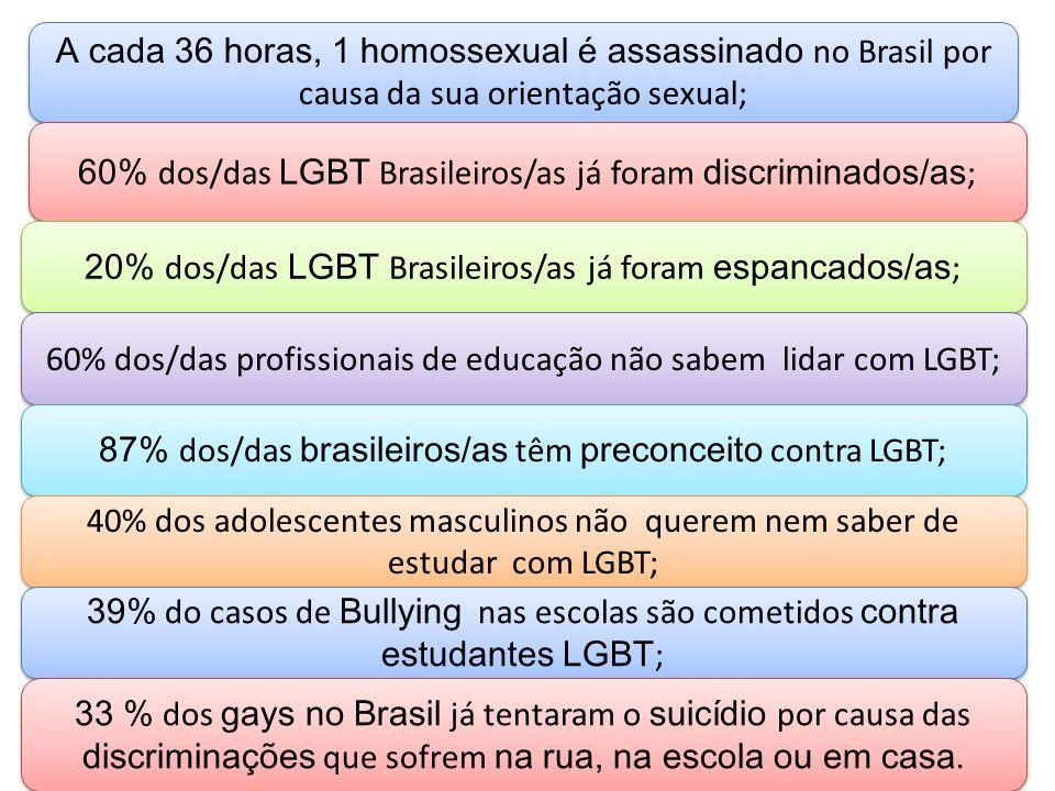 A cada 36 horas, 1 homossexual é assassinado no Brasil por causa da sua orientação sexual; 60% dos/das LGBT Brasileiros/as já foram discriminados/as ;