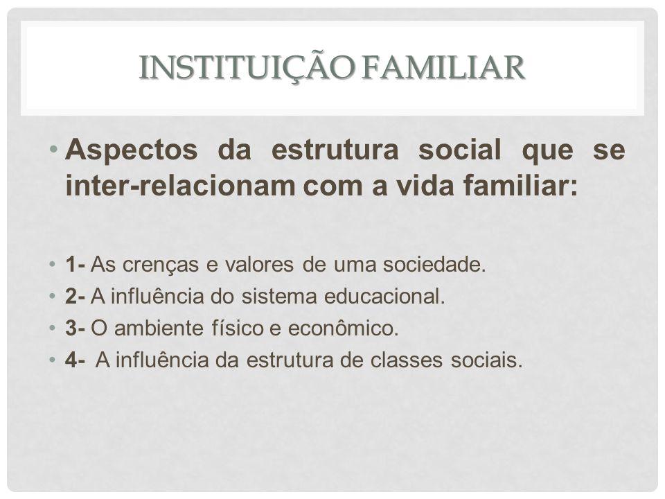 INSTITUIÇÃO FAMILIAR Aspectos da estrutura social que se inter-relacionam com a vida familiar: 1- As crenças e valores de uma sociedade. 2- A influênc
