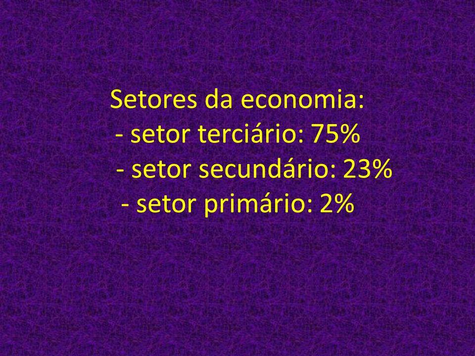 Setores da economia: - setor terciário: 75% - setor secundário: 23% - setor primário: 2%