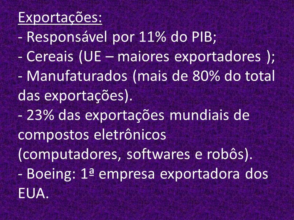 Exportações: - Responsável por 11% do PIB; - Cereais (UE – maiores exportadores ); - Manufaturados (mais de 80% do total das exportações).