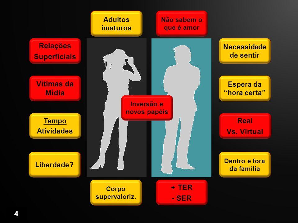 4 Relações Superficiais Imaturidade Não sabem o que é amor Gostar é + importante Sexo é considerado Real Vs. Virtual Carências + TER - SER + Exterior