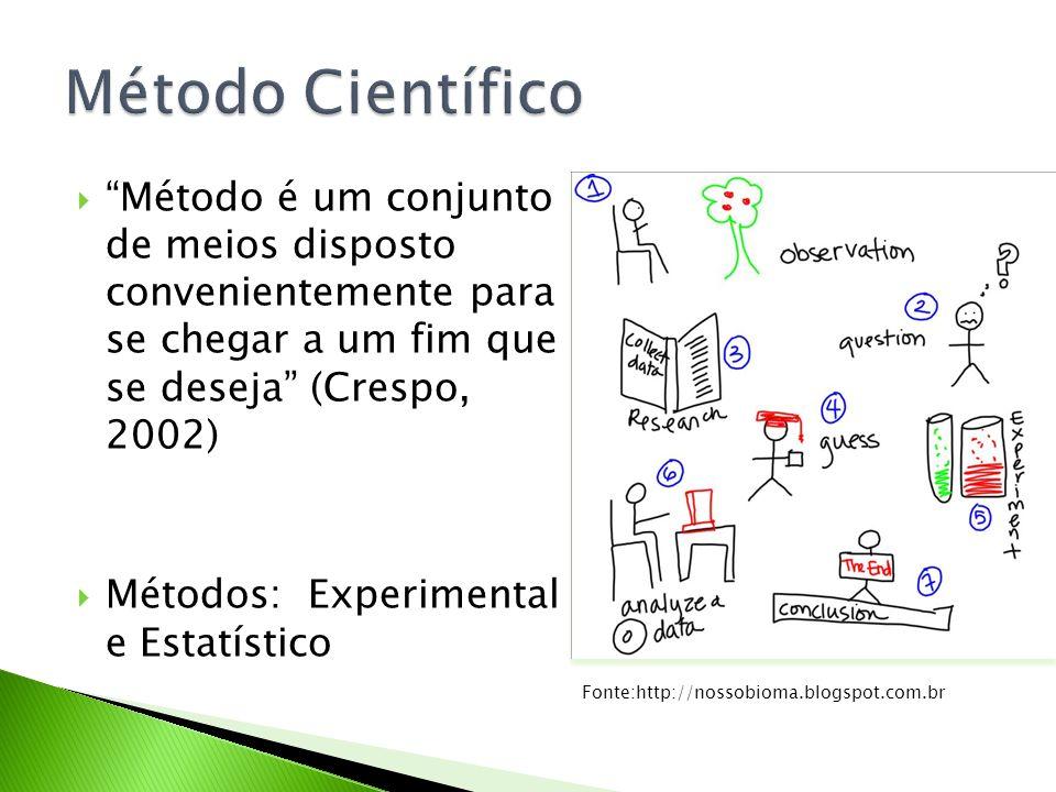Método é um conjunto de meios disposto convenientemente para se chegar a um fim que se deseja (Crespo, 2002) Métodos: Experimental e Estatístico Fonte
