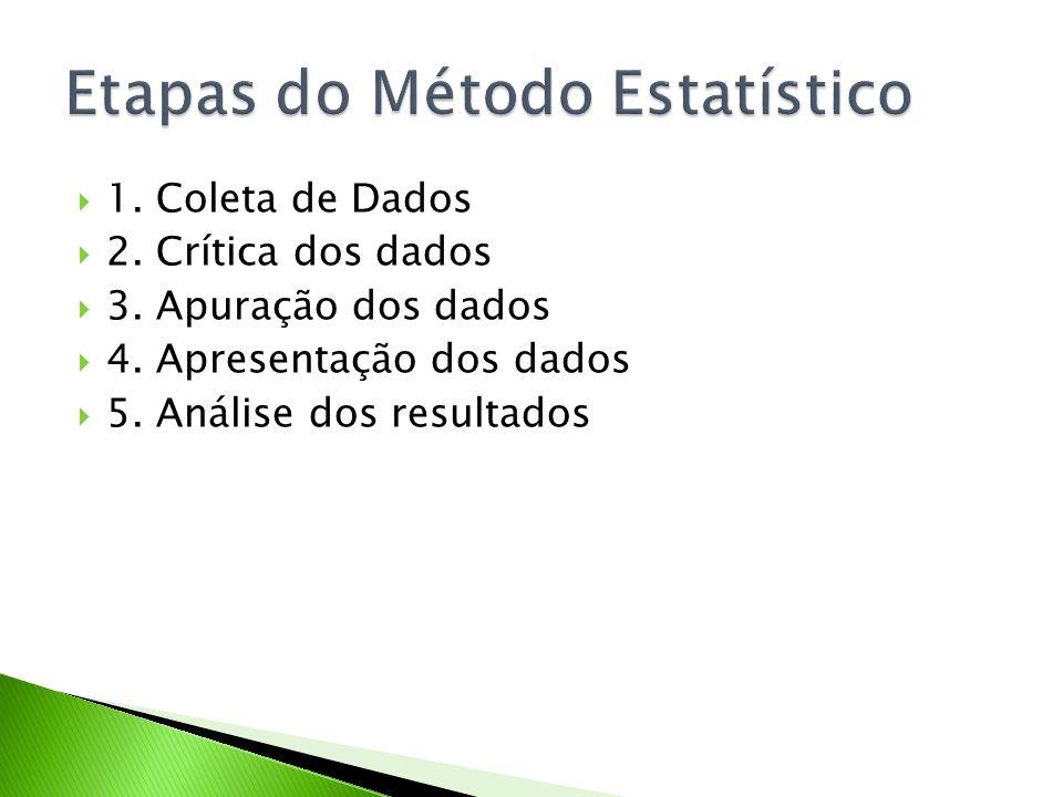 1. Coleta de Dados 2. Crítica dos dados 3. Apuração dos dados 4. Apresentação dos dados 5. Análise dos resultados