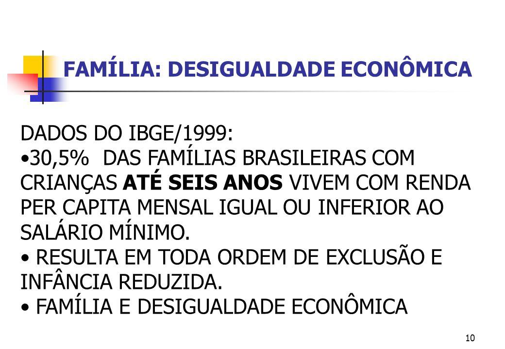 10 DADOS DO IBGE/1999: 30,5% DAS FAMÍLIAS BRASILEIRAS COM CRIANÇAS ATÉ SEIS ANOS VIVEM COM RENDA PER CAPITA MENSAL IGUAL OU INFERIOR AO SALÁRIO MÍNIMO