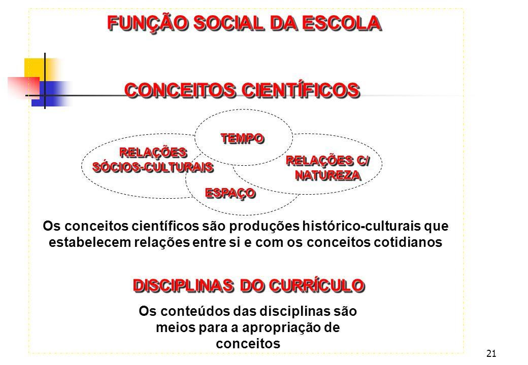 21 FUNÇÃO SOCIAL DA ESCOLA RELAÇÕESSÓCIOS-CULTURAISRELAÇÕESSÓCIOS-CULTURAIS TEMPOTEMPO RELAÇÕES C/ NATUREZA ESPAÇOESPAÇO CONCEITOS CIENTÍFICOS Os conc