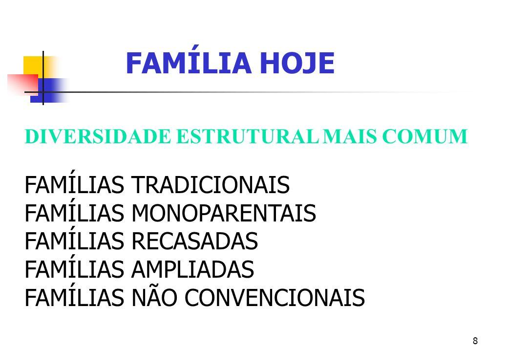 8 DIVERSIDADE ESTRUTURAL MAIS COMUM FAMÍLIAS TRADICIONAIS FAMÍLIAS MONOPARENTAIS FAMÍLIAS RECASADAS FAMÍLIAS AMPLIADAS FAMÍLIAS NÃO CONVENCIONAIS FAMÍ
