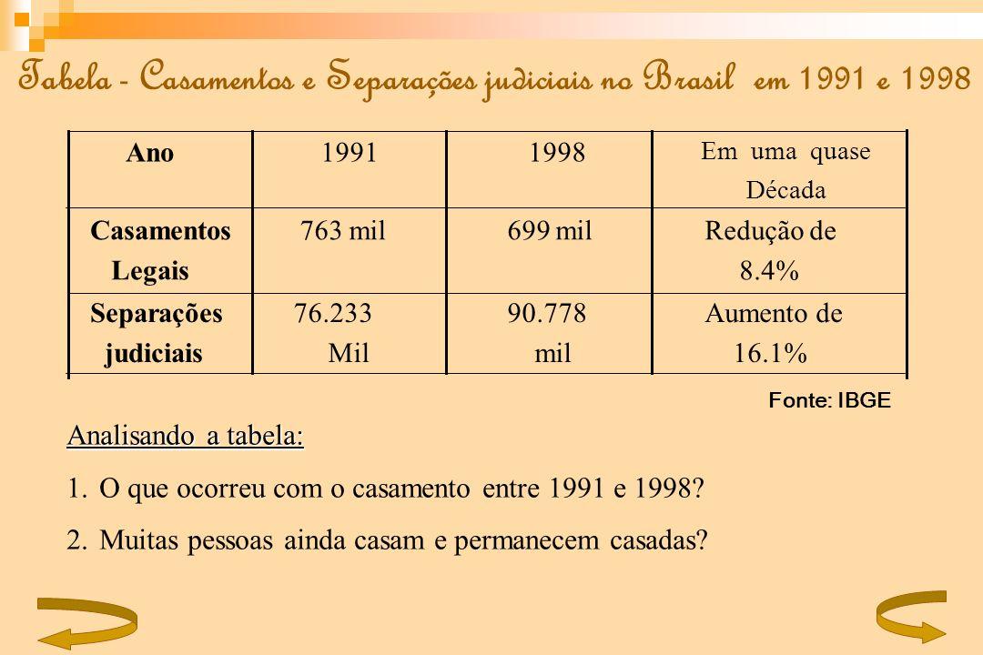 Fonte: IBGE Tabela - Casamentos e Separações judiciais no Brasil em 1991 e 1998 Analisando a tabela: 1.O que ocorreu com o casamento entre 1991 e 1998