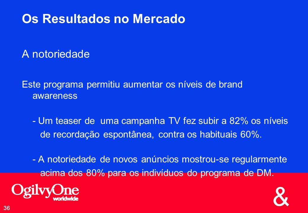 & 36 Os Resultados no Mercado A notoriedade Este programa permitiu aumentar os níveis de brand awareness - Um teaser de uma campanha TV fez subir a 82% os níveis de recordação espontânea, contra os habituais 60%.