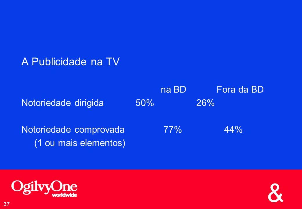 & 37 A Publicidade na TV na BDFora da BD Notoriedade dirigida 50% 26% Notoriedade comprovada 77% 44% (1 ou mais elementos)