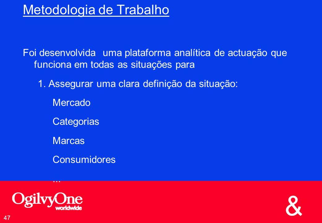& 47 Metodologia de Trabalho Foi desenvolvida uma plataforma analítica de actuação que funciona em todas as situações para 1.