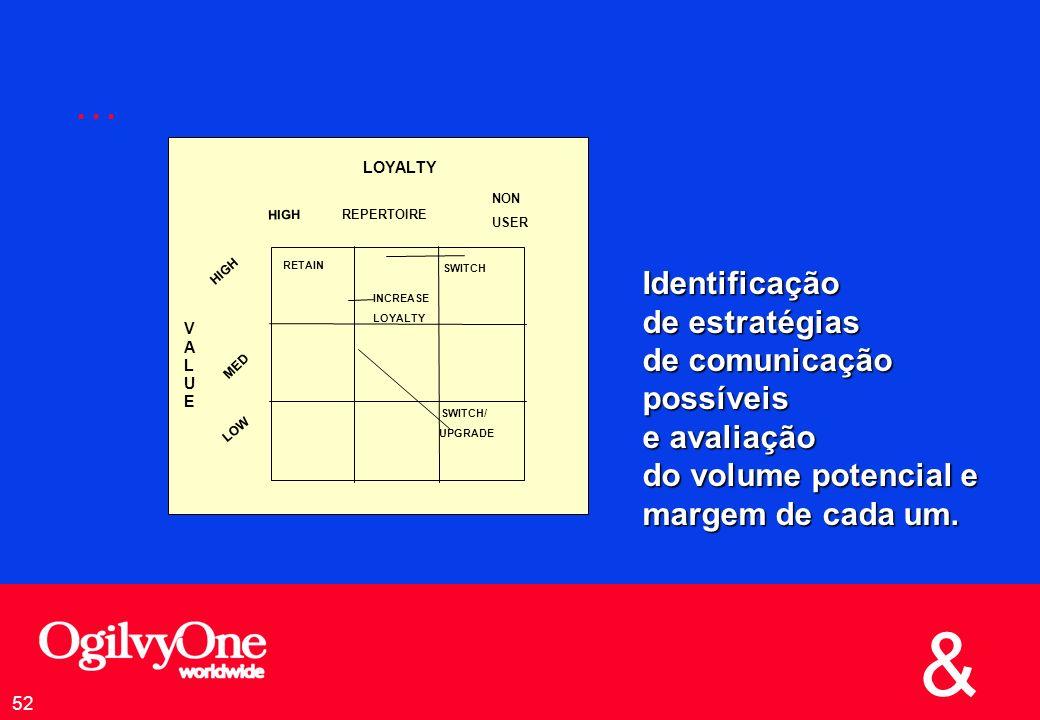 & 52 … Identificação de estratégias de comunicação possíveis e avaliação do volume potencial e margem de cada um.