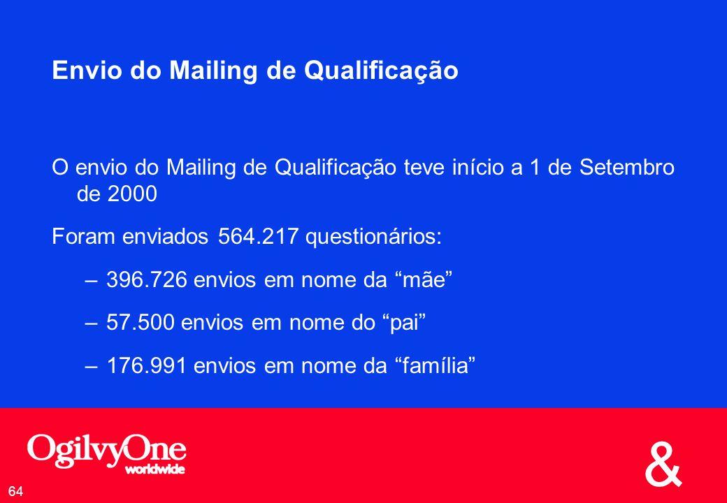 & 64 Envio do Mailing de Qualificação O envio do Mailing de Qualificação teve início a 1 de Setembro de 2000 Foram enviados 564.217 questionários: –396.726 envios em nome da mãe –57.500 envios em nome do pai –176.991 envios em nome da família