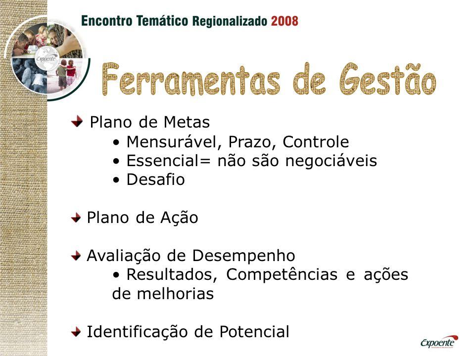 Plano de Metas Mensurável, Prazo, Controle Essencial= não são negociáveis Desafio Plano de Ação Avaliação de Desempenho Resultados, Competências e ações de melhorias Identificação de Potencial