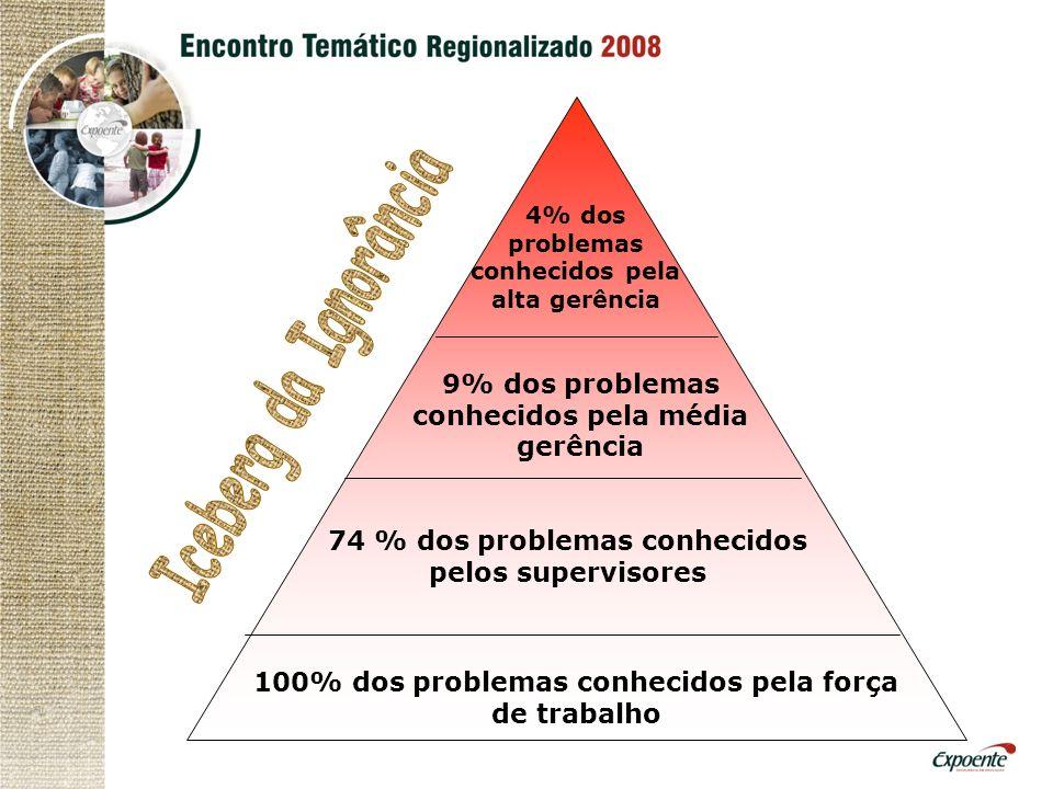 100% dos problemas conhecidos pela força de trabalho 74 % dos problemas conhecidos pelos supervisores 9% dos problemas conhecidos pela média gerência 4% dos problemas conhecidos pela alta gerência