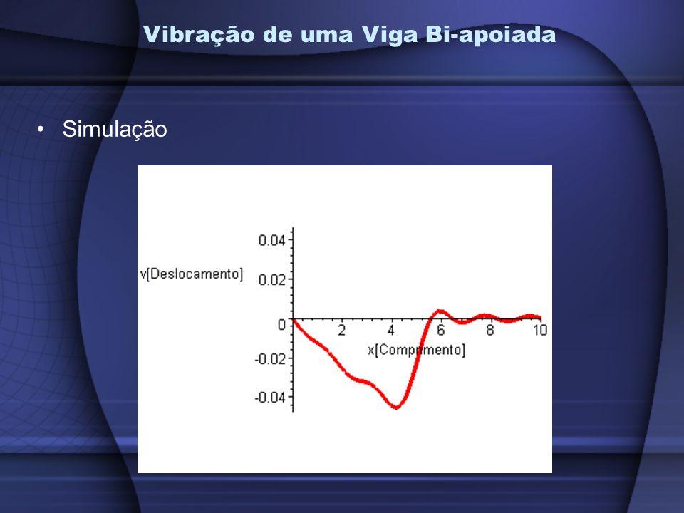 Simulação Vibração de uma Viga Bi-apoiada