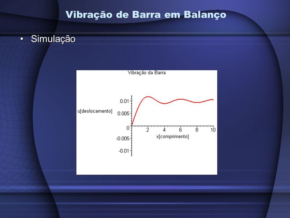 Vibração de Barra em Balanço SimulaçãoSimulação