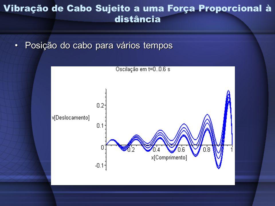 Posição do cabo para vários temposPosição do cabo para vários tempos Vibração de Cabo Sujeito a uma Força Proporcional à distância