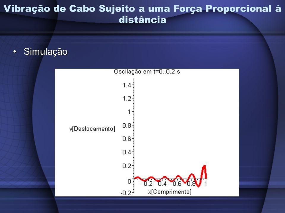 SimulaçãoSimulação Vibração de Cabo Sujeito a uma Força Proporcional à distância