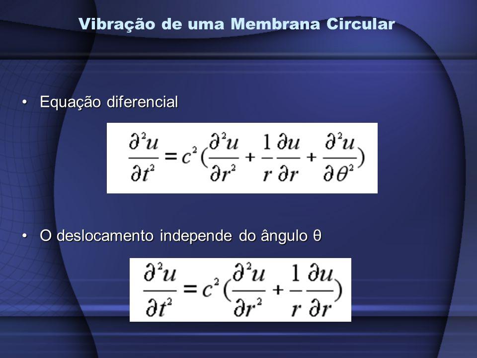 Vibração de uma Membrana Circular Equação diferencialEquação diferencial O deslocamento independe do ângulo θO deslocamento independe do ângulo θ