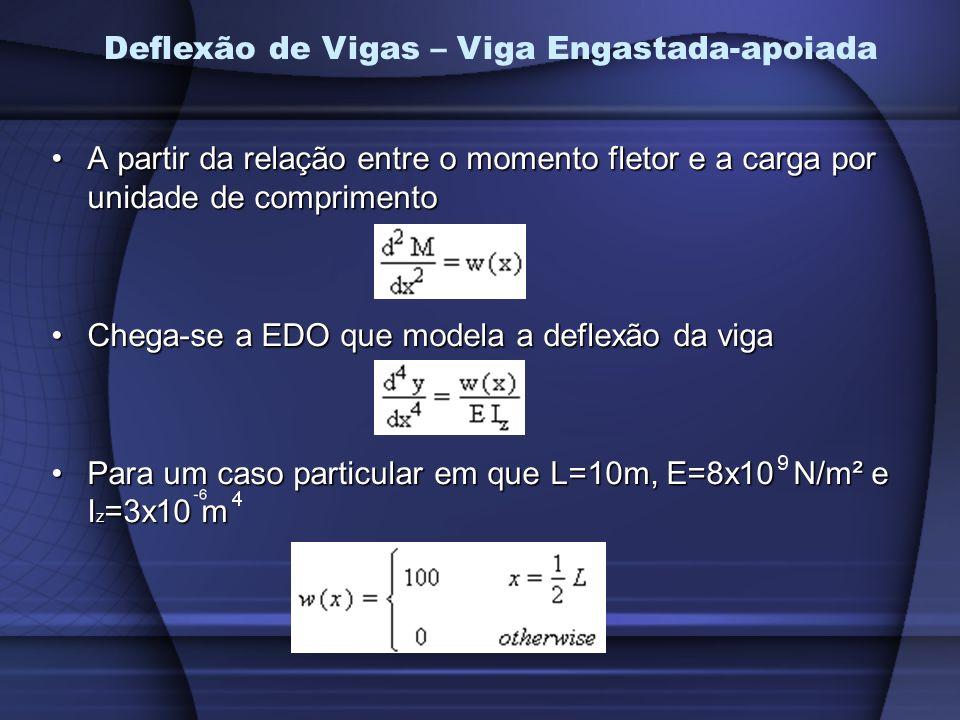 A partir da relação entre o momento fletor e a carga por unidade de comprimentoA partir da relação entre o momento fletor e a carga por unidade de comprimento Chega-se a EDO que modela a deflexão da vigaChega-se a EDO que modela a deflexão da viga Para um caso particular em que L=10m, E=8x10 N/m² e I z =3x10 mPara um caso particular em que L=10m, E=8x10 N/m² e I z =3x10 m Deflexão de Vigas – Viga Engastada-apoiada