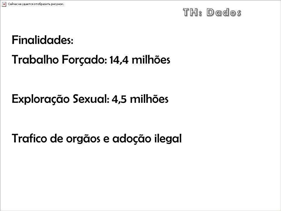 Finalidades: Trabalho Forçado: 14,4 milhões Exploração Sexual: 4,5 milhões Trafico de orgãos e adoção ilegal