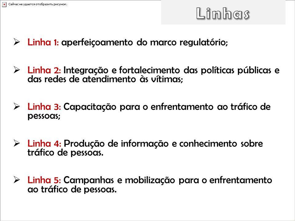 Linha 1: aperfeiçoamento do marco regulatório; Linha 2: Integração e fortalecimento das políticas públicas e das redes de atendimento às vítimas; Linh