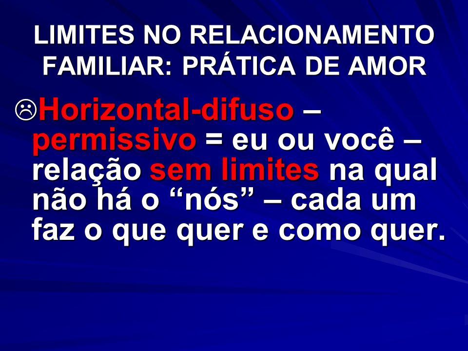 LIMITES NO RELACIONAMENTO FAMILIAR: PRÁTICA DE AMOR Horizontal-difuso – permissivo = eu ou você – relação sem limites na qual não há o nós – cada um f