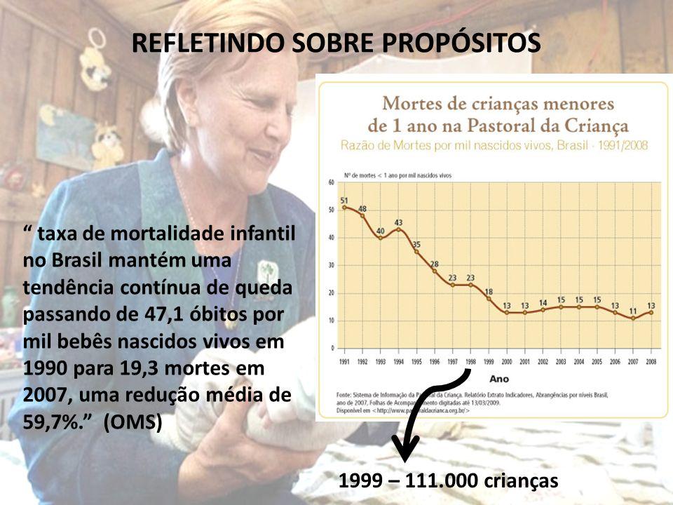 taxa de mortalidade infantil no Brasil mantém uma tendência contínua de queda passando de 47,1 óbitos por mil bebês nascidos vivos em 1990 para 19,3 m