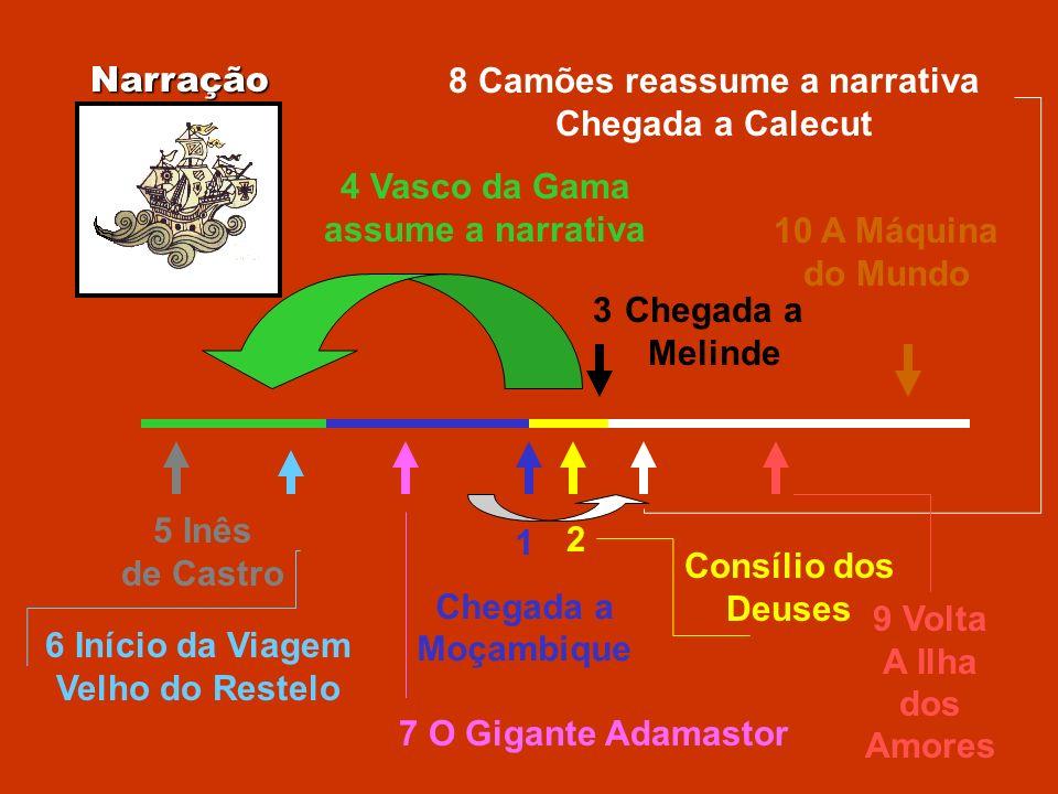 Narração 1 Chegada a Moçambique 2 Consílio dos Deuses 3Chegada a Melinde 4 Vasco da Gama assume a narrativa 5 Inês de Castro 6 Início da Viagem Velho