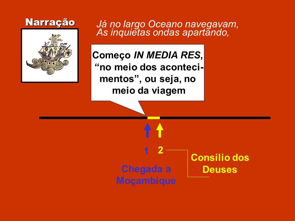 Começo IN MEDIA RES, no meio dos aconteci- mentos, ou seja, no meio da viagem Narração 1 Chegada a Moçambique 2 Consílio dos Deuses Já no largo Oceano