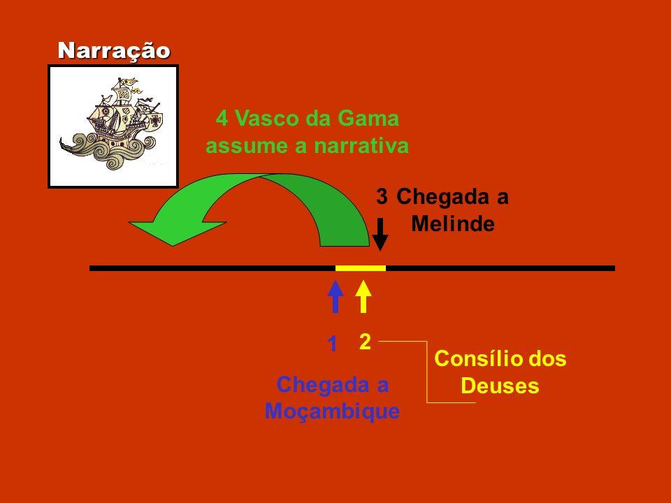 Narração 1 Chegada a Moçambique 2 Consílio dos Deuses 3Chegada a Melinde 4 Vasco da Gama assume a narrativa