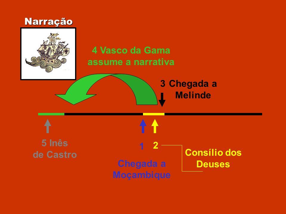 Narração 1 Chegada a Moçambique 2 Consílio dos Deuses 3Chegada a Melinde 4 Vasco da Gama assume a narrativa 5 Inês de Castro