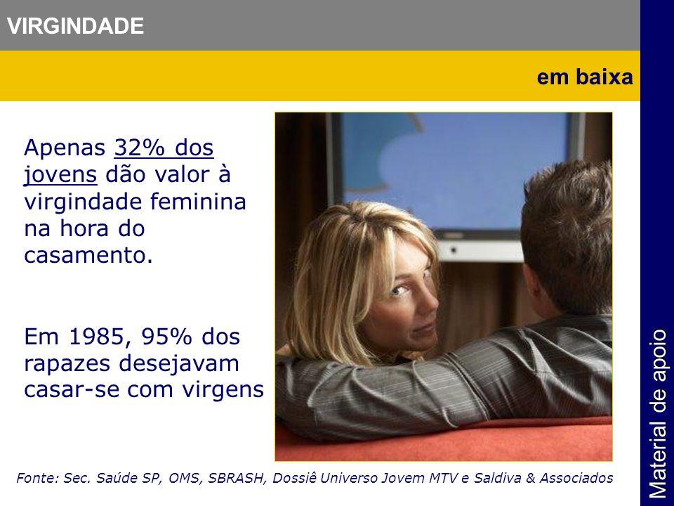 Apenas 32% dos jovens dão valor à virgindade feminina na hora do casamento. Em 1985, 95% dos rapazes desejavam casar-se com virgens Fonte: Sec. Saúde
