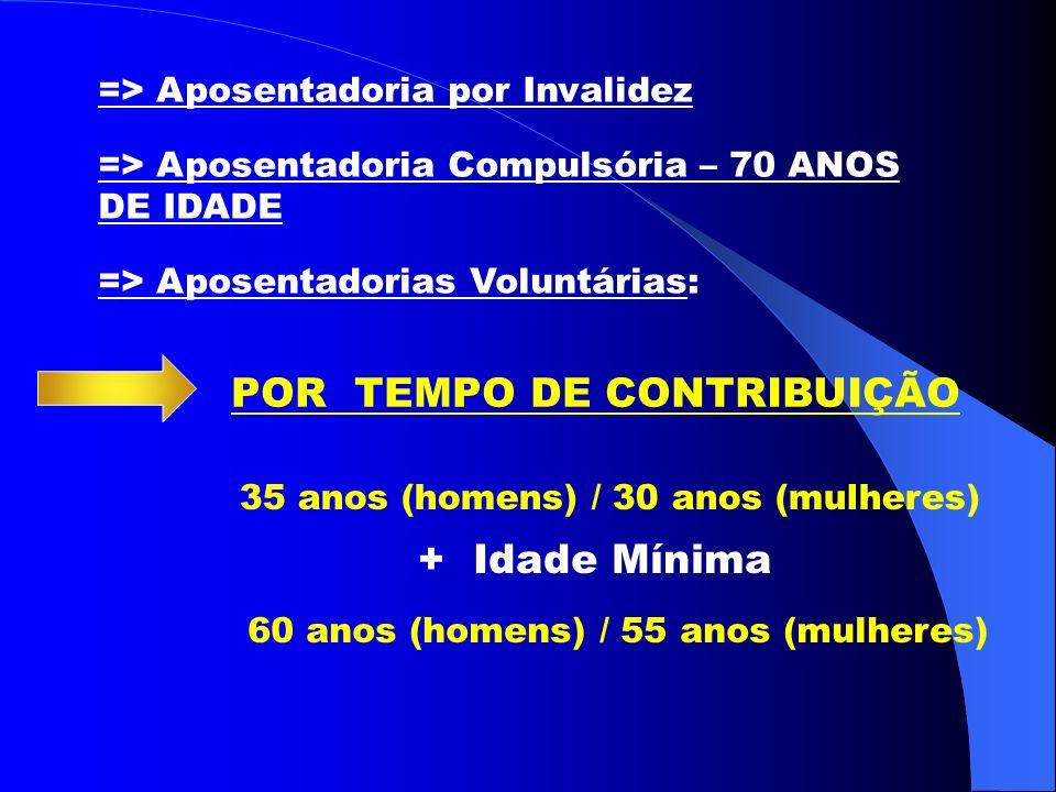 => Aposentadoria por Invalidez => Aposentadoria Compulsória – 70 ANOS DE IDADE => Aposentadorias Voluntárias: POR TEMPO DE CONTRIBUIÇÃO 35 anos (homens) / 30 anos (mulheres) + Idade Mínima 60 anos (homens) / 55 anos (mulheres)