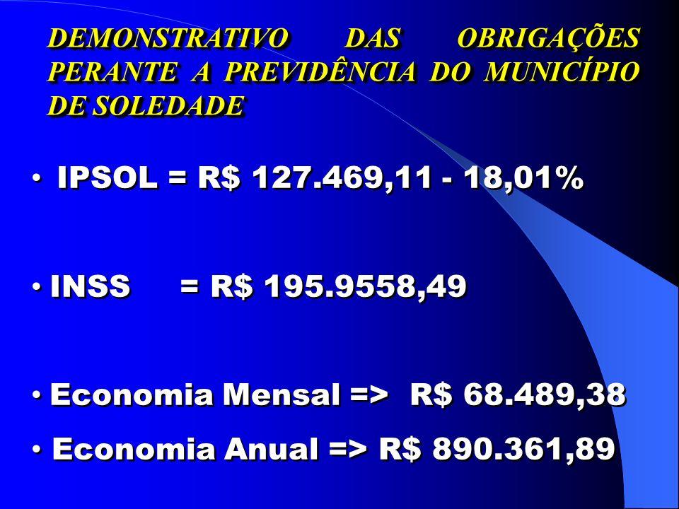 IPSOL = R$ 127.469,11 - 18,01% INSS = R$ 195.9558,49 Economia Mensal => R$ 68.489,38 Economia Anual => R$ 890.361,89 IPSOL = R$ 127.469,11 - 18,01% INSS = R$ 195.9558,49 Economia Mensal => R$ 68.489,38 Economia Anual => R$ 890.361,89 DEMONSTRATIVO DAS OBRIGAÇÕES PERANTE A PREVIDÊNCIA DO MUNICÍPIO DE SOLEDADE