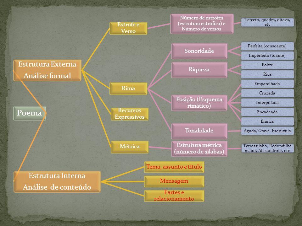 Poema Estrutura Externa Análise formal Estrofe e Verso Número de estrofes (estrutura estrófica) e Número de versos Terceto, quadra, oitava, etc Rima S