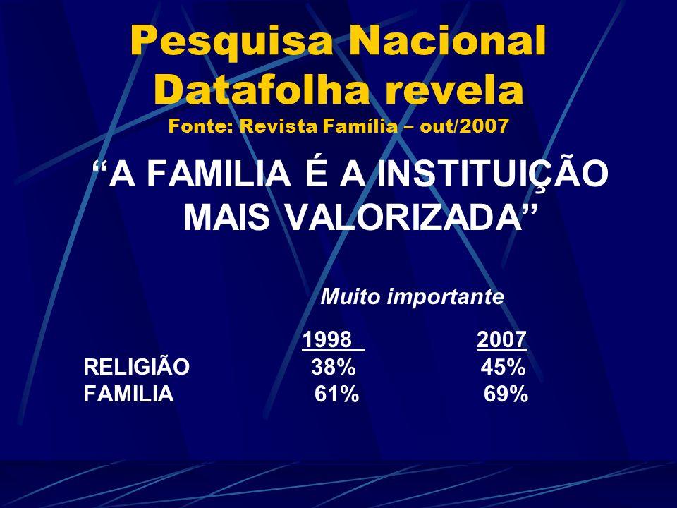 Pesquisa Nacional Datafolha revela Fonte: Revista Família – out/2007 A FAMILIA É A INSTITUIÇÃO MAIS VALORIZADA Muito importante 1998 2007 RELIGIÃO 38%