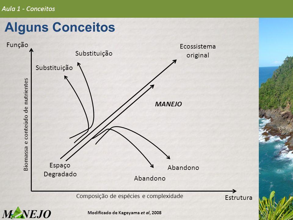 Alguns Conceitos Aula 1 - Conceitos Espaço Degradado Ecossistema original Substituição Abandono MANEJO Modificado de Kageyama et al, 2008 Função Estru