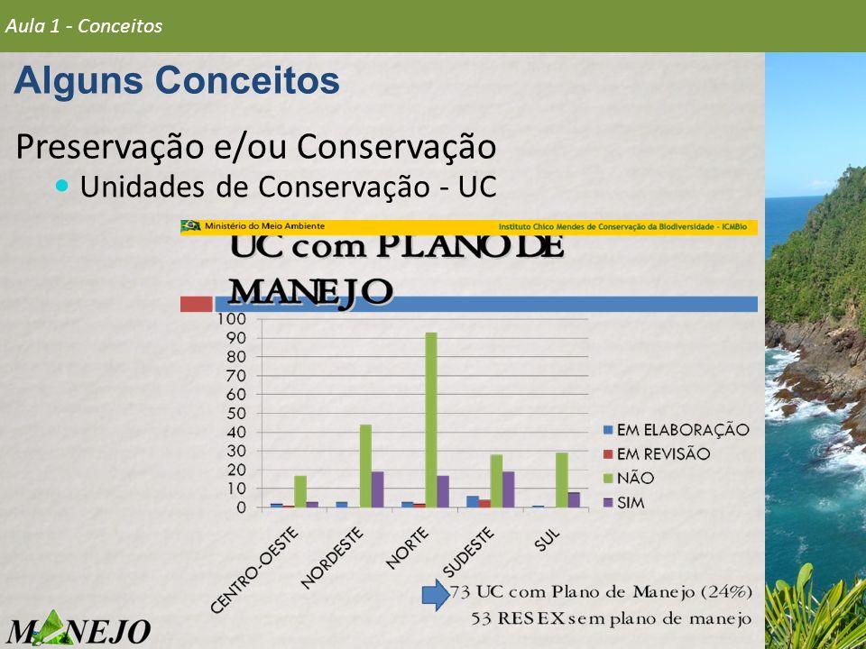 Preservação e/ou Conservação Unidades de Conservação - UC Alguns Conceitos Aula 1 - Conceitos