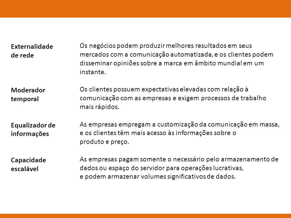 Externalidade de rede Moderador temporal Equalizador de informações Capacidade escalável Os negócios podem produzir melhores resultados em seus mercad