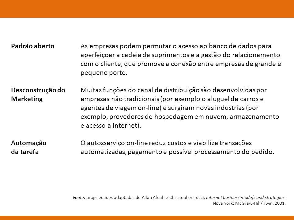 Padrão aberto Desconstrução do Marketing Automação da tarefa As empresas podem permutar o acesso ao banco de dados para aperfeiçoar a cadeia de suprim