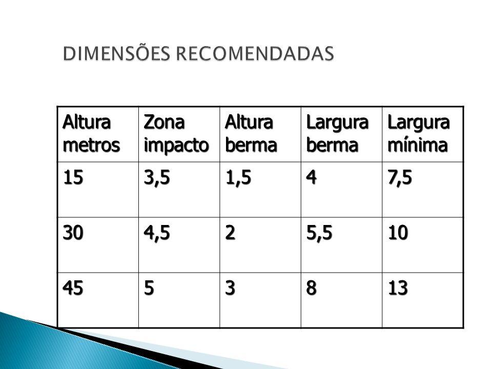 Altura metros Zona impacto Altura berma Largura berma Largura mínima 153,51,547,5 304,525,510 4553813