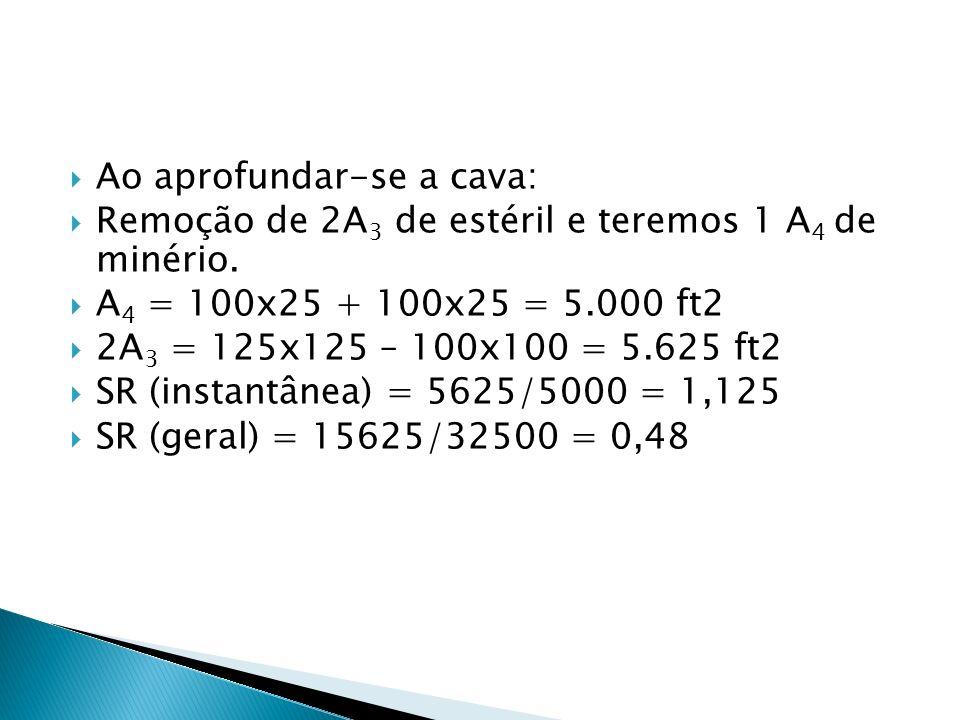 Ao aprofundar-se a cava: Remoção de 2A 3 de estéril e teremos 1 A 4 de minério. A 4 = 100x25 + 100x25 = 5.000 ft2 2A 3 = 125x125 – 100x100 = 5.625 ft2
