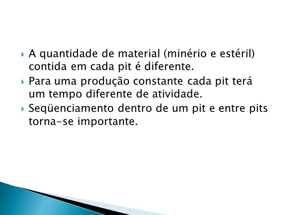 A quantidade de material (minério e estéril) contida em cada pit é diferente. Para uma produção constante cada pit terá um tempo diferente de atividad