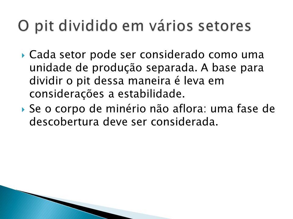 Cada setor pode ser considerado como uma unidade de produção separada. A base para dividir o pit dessa maneira é leva em considerações a estabilidade.